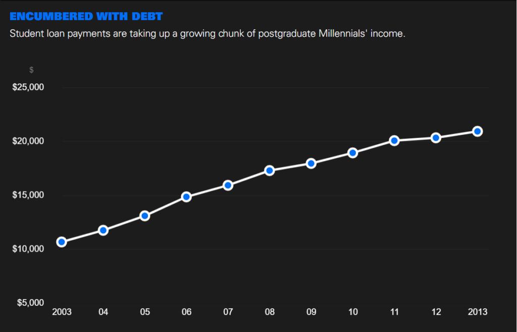 Millennial Debt Chart visualfizz