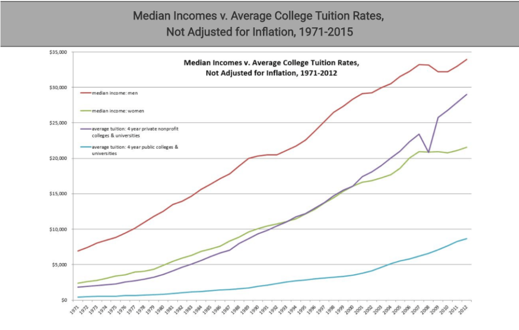 Millennials Tuition Rates Graph