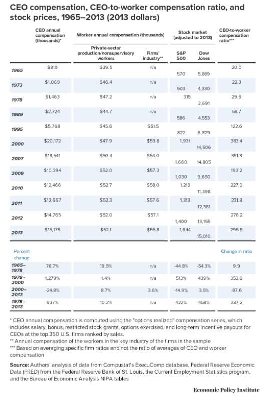 CEO compensation Wage Inequality visualrevolt by visualfizz chicago digital marketing