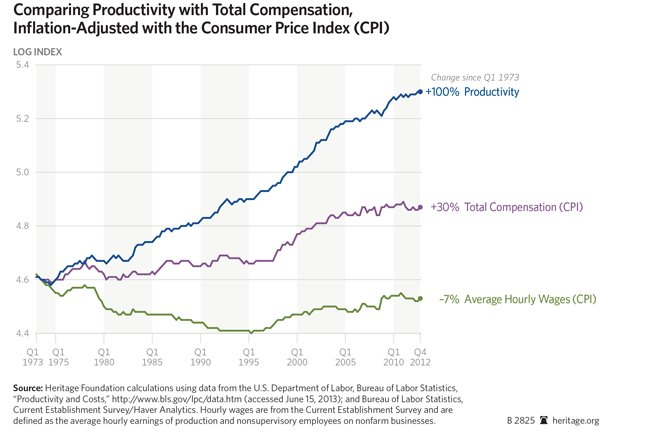 productivity to conpensation Wage Inequality visualrevolt by visualfizz chicago digital marketing
