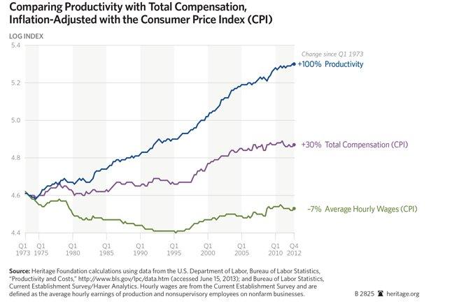 productivity to conpensation Wage Inequality visualrevolt by visualfizz chicago digital marketing