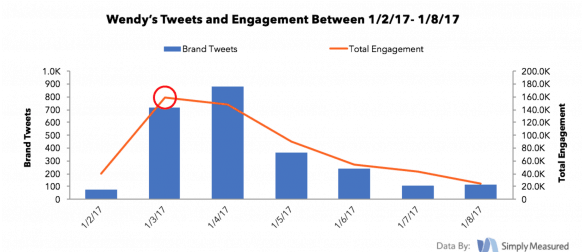The Science Behind Savage Social Media engagement