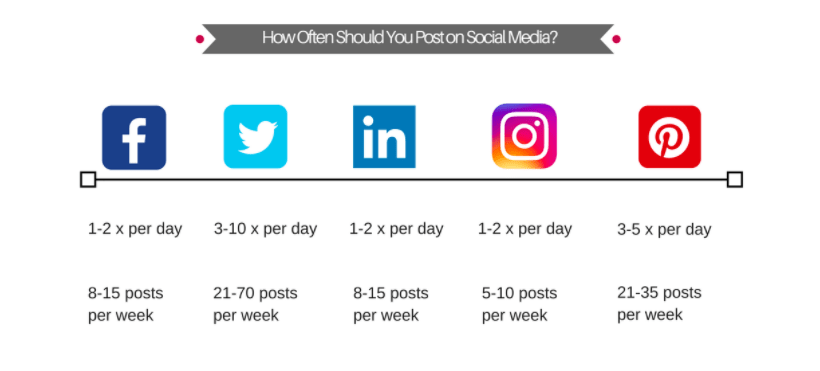 how many times a day should you post on social media? visualfizz